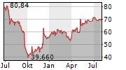 SPECTRUM BRANDS HOLDINGS INC Chart 1 Jahr