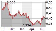 SPEEDY HIRE PLC Chart 1 Jahr