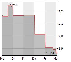 SPHERE 3D CORPORATION Chart 1 Jahr