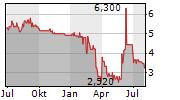SPIELVEREINIGUNG UNTERHACHING FUSSBALL GMBH & CO KGAA Chart 1 Jahr