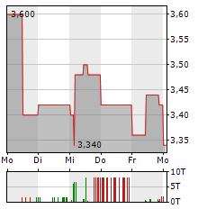 SPIELVEREINIGUNG UNTERHACHING Aktie 5-Tage-Chart