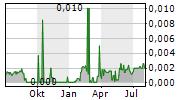 SPIFFBET AB Chart 1 Jahr