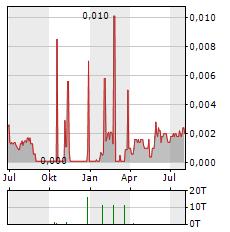 SPIFFBET Aktie Chart 1 Jahr