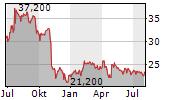 SPIN MASTER CORP Chart 1 Jahr