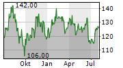 SPIRAX-SARCO ENGINEERING PLC Chart 1 Jahr
