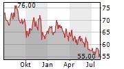 SPIRE INC Chart 1 Jahr