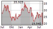 SPIRIT AEROSYSTEMS HOLDINGS INC Chart 1 Jahr