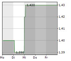 SPLENDID MEDIEN AG Chart 1 Jahr