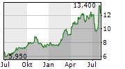 SPOK HOLDINGS INC Chart 1 Jahr