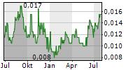 SPORTSHERO LIMITED Chart 1 Jahr