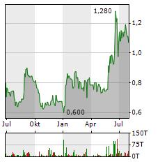 SPORTTOTAL Aktie Chart 1 Jahr