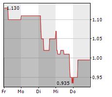 SPORTTOTAL AG Chart 1 Jahr