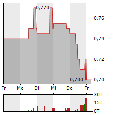 SPORTTOTAL Aktie 1-Woche-Intraday-Chart