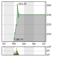 SPOTIFY Aktie Chart 1 Jahr