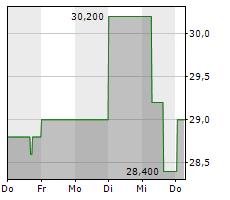 SPROTT INC Chart 1 Jahr