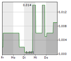 SPROUTLY CANADA INC Chart 1 Jahr