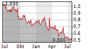SRI TRANG AGRO-INDUSTRY PCL Chart 1 Jahr