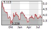 SRV YHTIOT OYJ Chart 1 Jahr