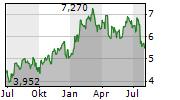 SSAB AB A Chart 1 Jahr