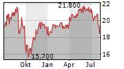 SSE PLC ADR Chart 1 Jahr