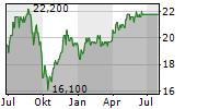 SSE PLC Chart 1 Jahr