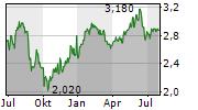SSP GROUP PLC Chart 1 Jahr