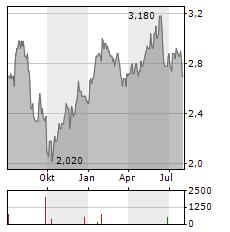 SSP GROUP Aktie Chart 1 Jahr
