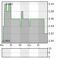SSP GROUP Aktie 1-Woche-Intraday-Chart