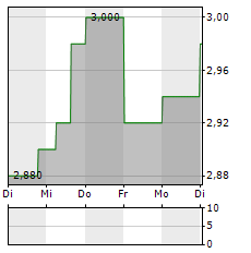 SSP GROUP Aktie 5-Tage-Chart