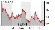 SSR MINING INC Chart 1 Jahr