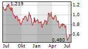 ST BARBARA LIMITED Chart 1 Jahr
