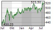 ST GALLER KANTONALBANK AG Chart 1 Jahr