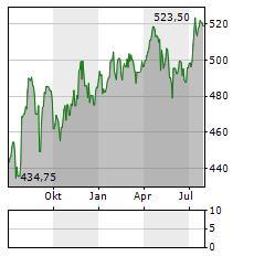 ST GALLER KANTONALBANK Aktie Chart 1 Jahr
