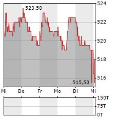 ST GALLER KANTONALBANK Aktie 5-Tage-Chart