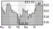 ST GALLER KANTONALBANK AG 5-Tage-Chart