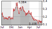 ST-GEORGES ECO-MINING CORP Chart 1 Jahr