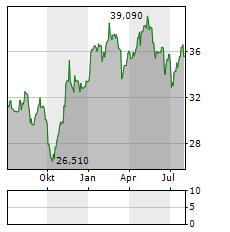 STADLER RAIL Aktie Chart 1 Jahr