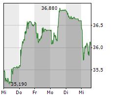 STADLER RAIL AG Chart 1 Jahr