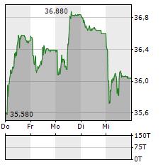 STADLER RAIL Aktie 5-Tage-Chart