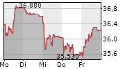 STADLER RAIL AG 5-Tage-Chart