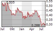 STAFFLINE GROUP PLC Chart 1 Jahr