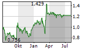 STAGECOACH GROUP PLC Chart 1 Jahr
