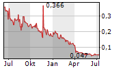 STAGEZERO LIFE SCIENCES LTD Chart 1 Jahr