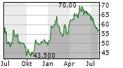 STALPRODUKT SA Chart 1 Jahr