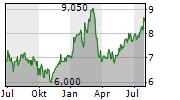 STANDARD CHARTERED PLC Chart 1 Jahr