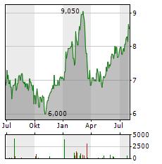 STANDARD CHARTERED Aktie Chart 1 Jahr