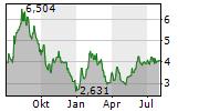 STANDARD LITHIUM LTD Chart 1 Jahr