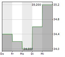 STANDARD MOTOR PRODUCTS INC Chart 1 Jahr