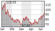 STANLEY BLACK & DECKER INC Chart 1 Jahr