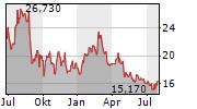 STAR BULK CARRIERS CORP Chart 1 Jahr